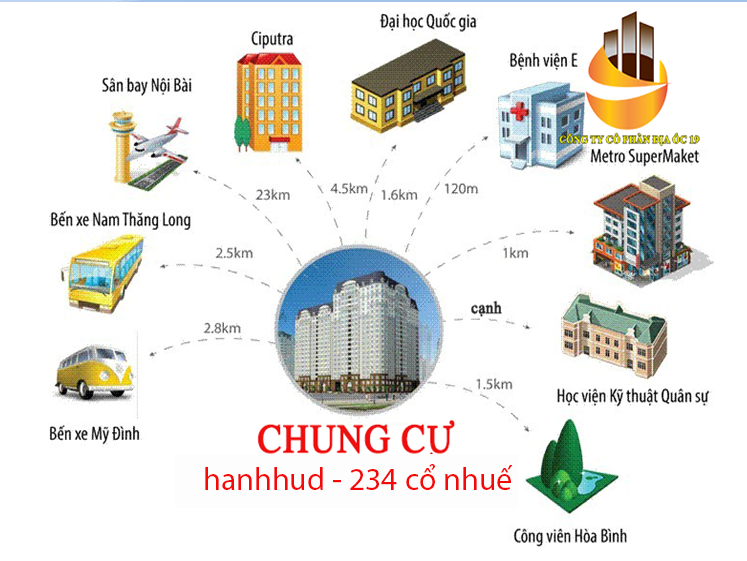 tien ich xung quanh cung cu hanhud